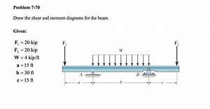 Solved  Draw The Shear And Moment Diagrams For The Beam  G