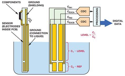 liquid level sensing  capacitive  digital