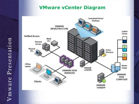Vmware Diagram Simple by Datacenter Virtualiazation