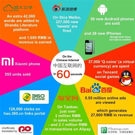 seconds   chinese internet infographic