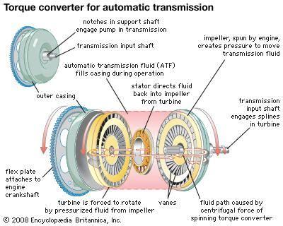 hydraulic torque converter technology britannicacom