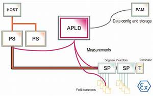 Fieldbus Testing With Online Physical Layer Diagnostics
