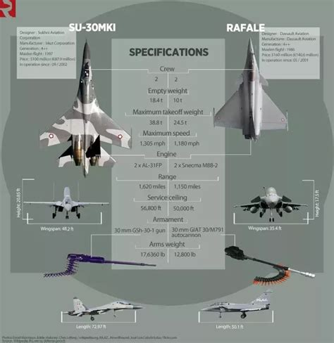 Which One Is Better, The Dassault Rafale Or The Sukhoi