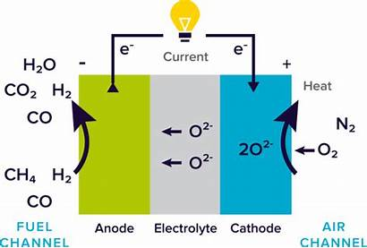 Principle Sofc Technology Fuel Cell Oxide Solid
