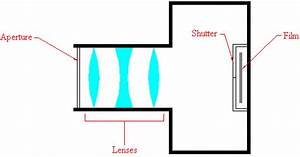 Applications Of Mirrors And Lenses