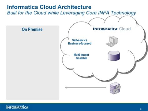 Informatica Cloud Enterpriseclass Data Integration As A. Employees Insurance Corporation. Download Video Songs For Mobile. Instant Approval Credit Cards Canada. Asn To Msn Online Programs Simple Wooden Beds. Careers With Masters In Psychology. The Square Credit Card Processing. Chamberlain College Of Nursing Online. Airport Hotel Athens Greece Junk Removal Nyc