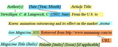 APA Quick Guide WSU Libraries How To Reference Journal Articles In Apa Format Examples Apa Format For References Book Terrorism In The World How To Cite A Reference Page In Apa Format Cover Letter
