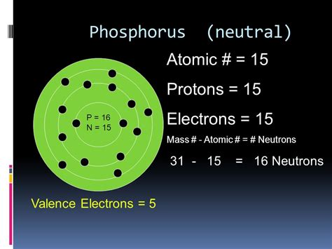 Phosphorus Protons by Ch 5 Periodic Table Periodic Groups Periods Ppt