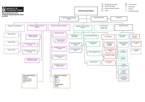 organization chart templates word programs