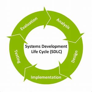 Langkah Qi  Sdlc  Systems Development Life Cycle
