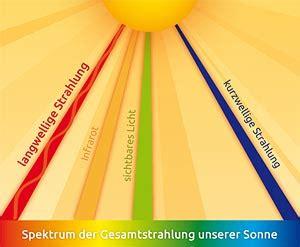Warum Ist Die Sonne Gelb by Pender Strahlungsheizung Gmbh
