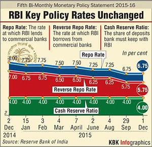 Interest rate cut signals from RBI, domestic car sales ...