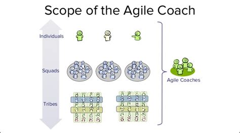 agile kanban how agile coaches help us win the agile coach role spotify