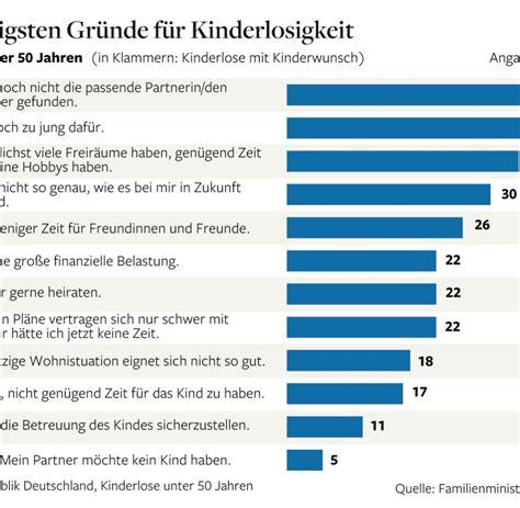 Familienpolitik Was die Deutschen vom Kindermachen abhält