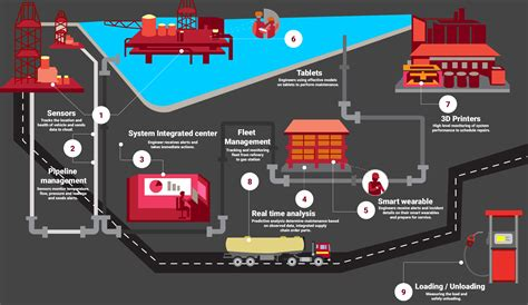 Iot In Oil And Gas 8 Easy Steps To Monitor Operations