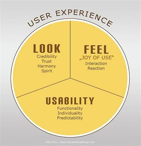 How To Increase Traffic With A Better User Experience