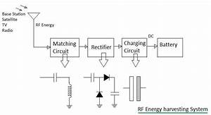 Rf Energy Harvesting System Basics