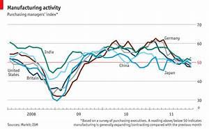 Purchasing managers' index - Focus
