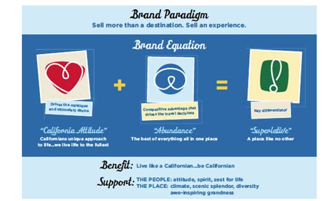 Brand California How To Build A Sustained, Longterm