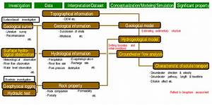Data Flow Diagram For Evaluating Characteristics Of