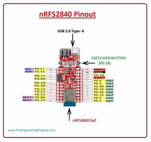 Introduction To Nrf52840