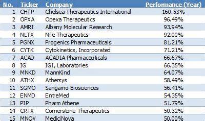 biotech penny stocks love   hate  penny