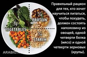 Как нужно правильно питаться чтобы похудеть быстро