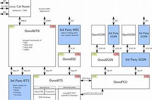 Wikistart - Openbsc