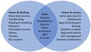 Comparing Power Bi Desktop And The Power Bi Service