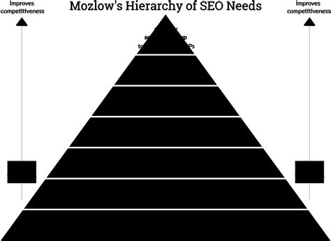 seo s beginner s guide to seo search engine optimization moz