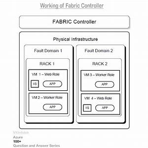 Q35 How Does Fabric Controller Place And Manage Role