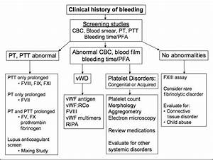 Laboratory Evaluation Of Bleeding Disorders  Cbccomplete