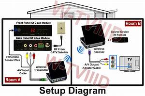 2 4ghz Wireless Coax Cable Tv Tuner System With Ir Remote