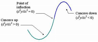 Differentiation Concave Down Curve Inflection Point Example