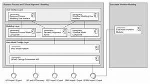 Design Environment Components