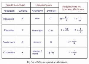 Calcul Consommation Electrique D Un Appareil : notion de r sistance lectrique ainsi que la loi d 39 ohm ~ Dailycaller-alerts.com Idées de Décoration