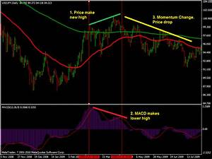 Daily Bar Chart Of The Stock Of Bp Myac Books Cafe Forex Macd