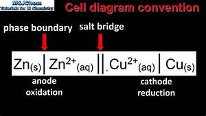 9 2 Cell Diagram Convention  Sl