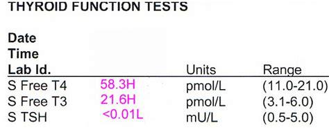 thyroid function test normal values interpretation cost