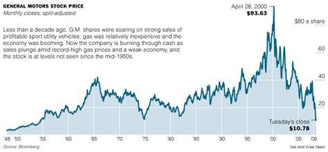 Chrysler Motor Company Stock by Omurtlak69 General Motors Stock Price History