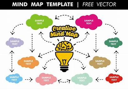Mind Map Template Vector Maps Brain Mapping
