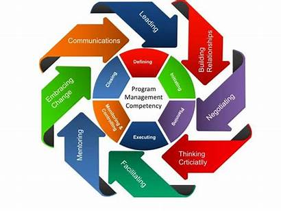 Program Competency Management Competencies Engineering Manager Performance