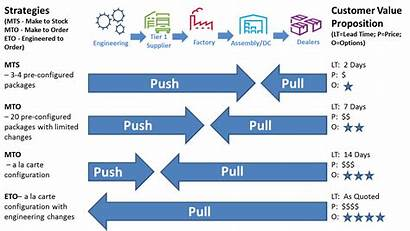 Fulfillment Order Process Steps Customer Value Strategies