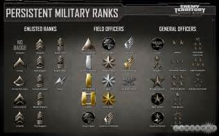 Army Military Ranks