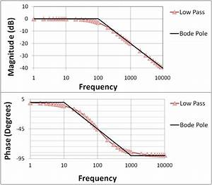 Filter - Cutoff Frequency  Exactly