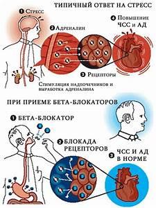 Лечение гипертонии группами препаратов