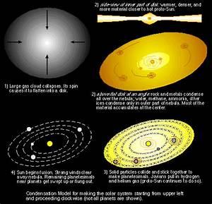 Solar System Fluff
