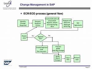 Change Request Process Flow Diagram Image Collections