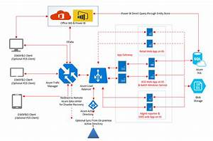 Microsoft Dynamics Architecture Diagram