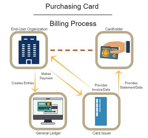 Cardholders must request a new receipt/invoice from the merchant. How P-Cards Work - NAPCP